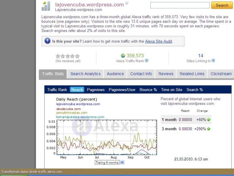 Gráfico comparativo de cuatro url. Partiendo de La Joven Cuba, se compara desdecuba.com (Generación Y y otros blogs), Penúltimos Días y Tomar la Palabra. Destaca la importante subida de los últimos tres meses.